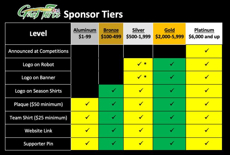 New Sponsor tiers